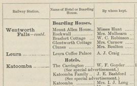 List of Hotels and Boarding Houses in Katoomba, 1898. NRS 16407/1/1[11] p.34